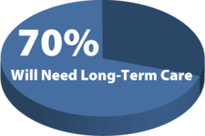 Should I Buy Long Term Care Insurance