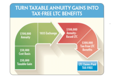 Combination Long Term Care Insurance Annuity