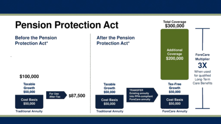 Long Term Care Annuity Pension Protection Act